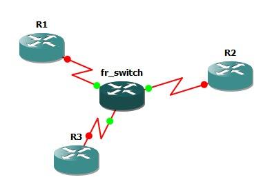 Лабораторная работа CCNA GNS3