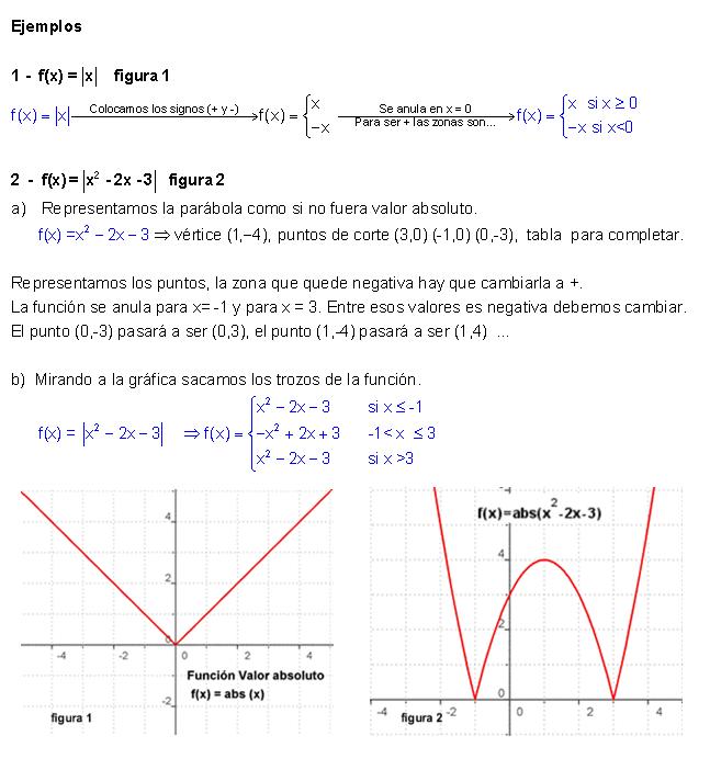 Matemática: Valor absoluto: Función valor absoluto