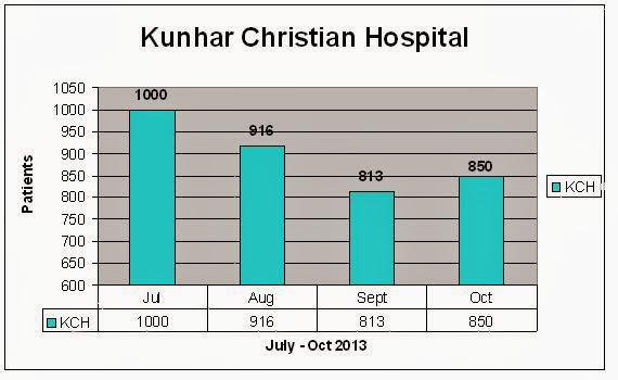 KCH Statistics