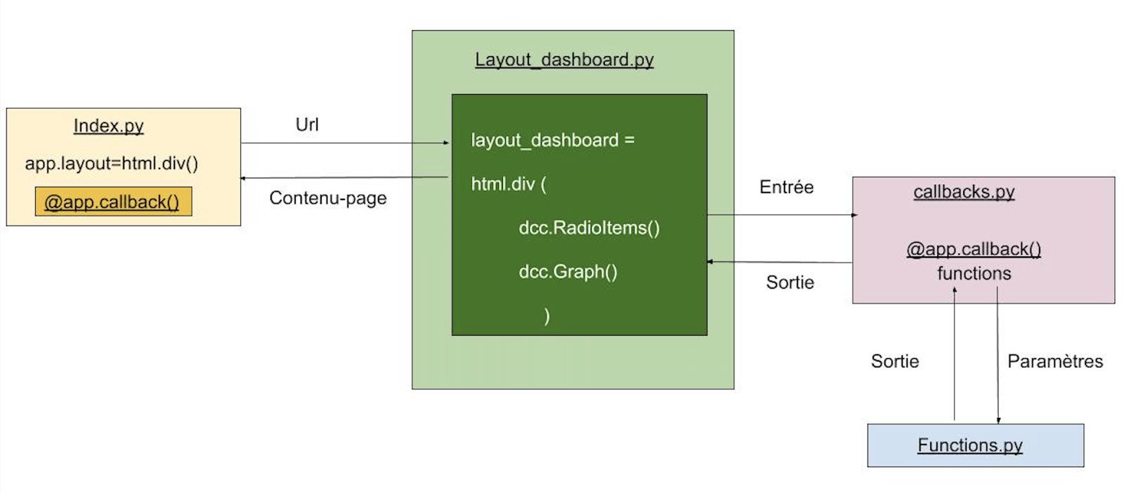 Schéma des interactions entre fichiers pour le tableau de bord