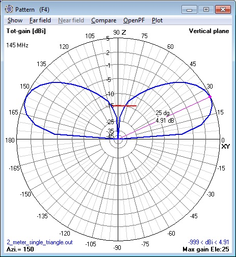 144 MHz single Cebik Triangle Antenna                       elevation pattern calculated by NEC Model.