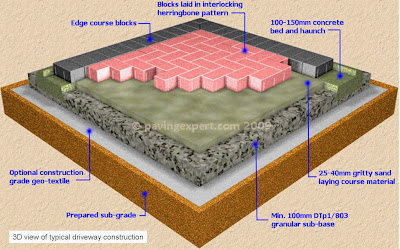 Specifications Explained - Rogers Landscapes Paving Specialist's