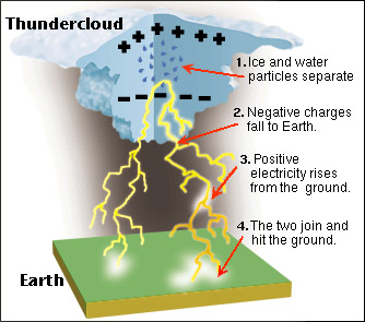 a sound of thunder vs being 16082018 a sound of thunder  thunder is attributed to the speed of light vs the speed of sound  are constantly being over-whelmed with emotion for the.