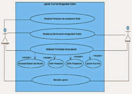 Si1314476667 widuri use case diagram sistem yang diusulkan ccuart Choice Image