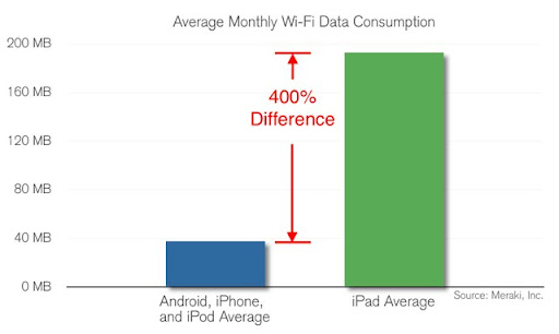 iPad Consumes 4 Times More WiFi Data Than Other Mobile Devices
