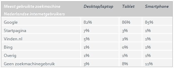 Zoekmachinegebruik in Nederland 2014