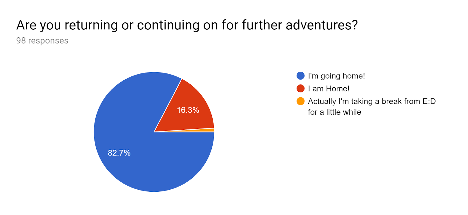 Forms response chart. Question title: Are you returning or continuing on for further adventures?. Number of responses: 98 responses.