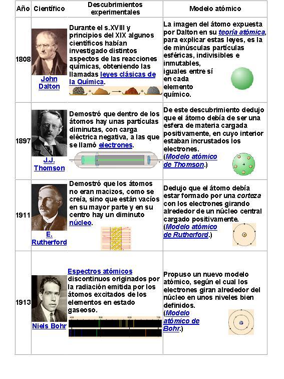 Para qu futuro educamos qu es el tomo for Libro la quimica y la cocina pdf