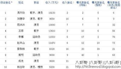 2012中國名人榜-2012富比世中國名人榜