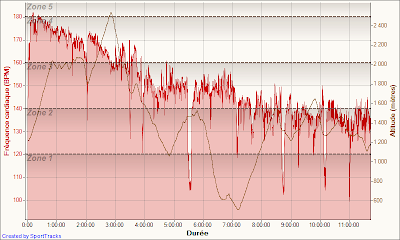 CCC 2011 - fréquence cardiaque