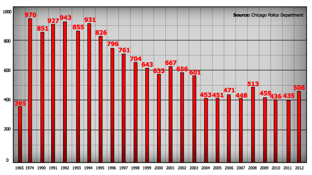 Charting murders in Chicago 1950-2012.