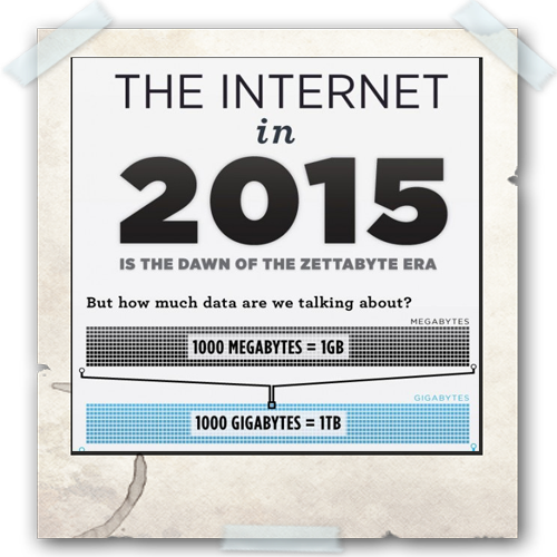 Cloud Infographic: Internet in 2015