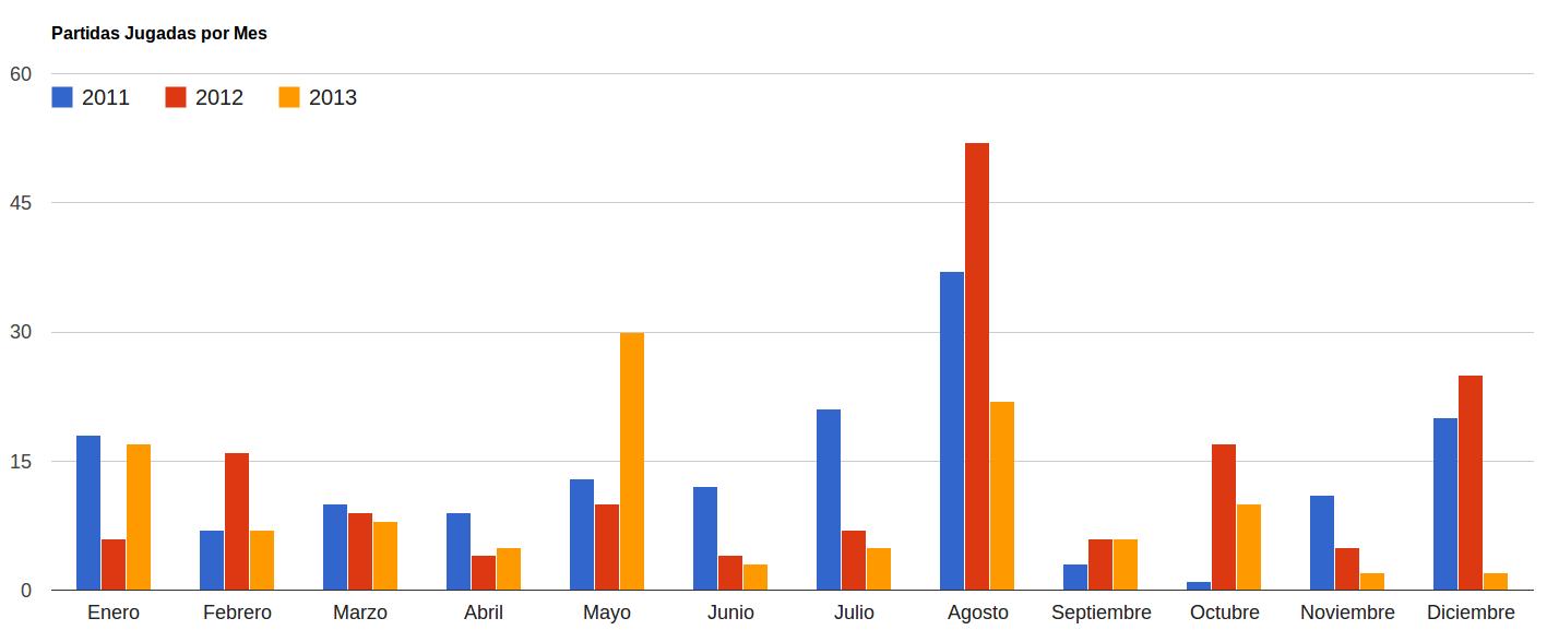 Partidas jugadas por mes hasta 2013