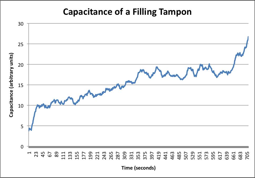tampon capacitance chart.png