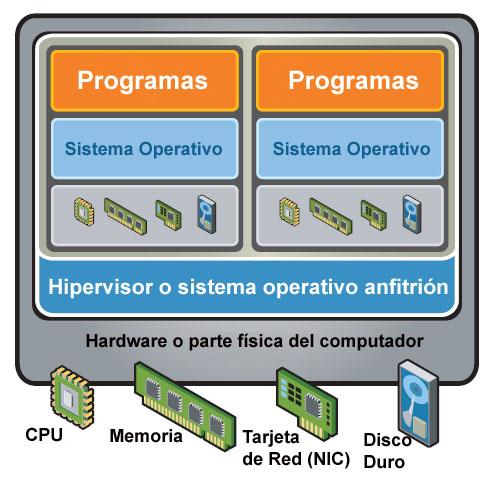 Virtualización 2