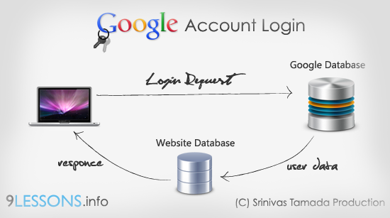 Login with Google Account OAuth.