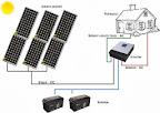 Solarni sustav MVV OFF/ON-Grid za kućanstvo br. 62