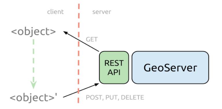 GeoServer and Rest API