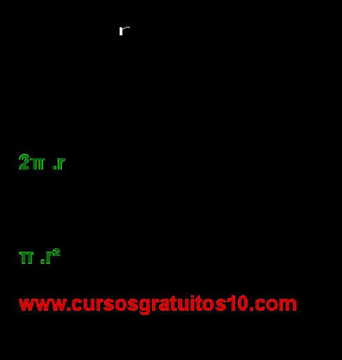area e perimetro do circulo