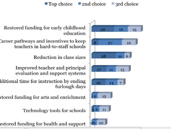 "This is the forth graph in the CLASS (Communities for Los Angeles Student Success) 2013 poll showing that even NPIC allies support reducing class sizes more than any other ""reform."""