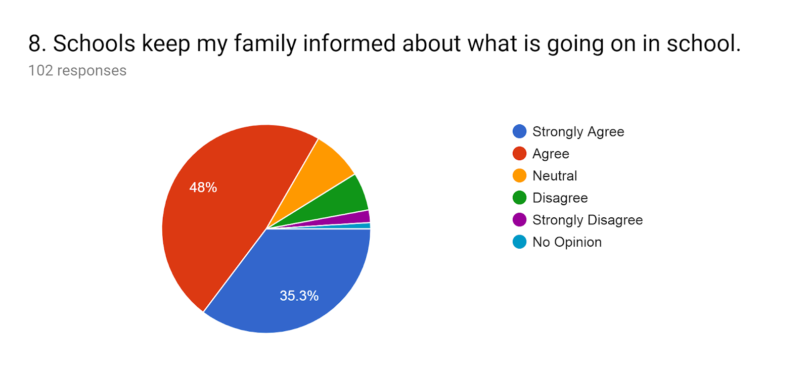 Forms response chart. Question title: 8.Schools keep my family informed about what is going on in school.. Number of responses: 102 responses.