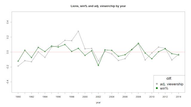 統一獅逐年入場係數與勝率趨勢比較