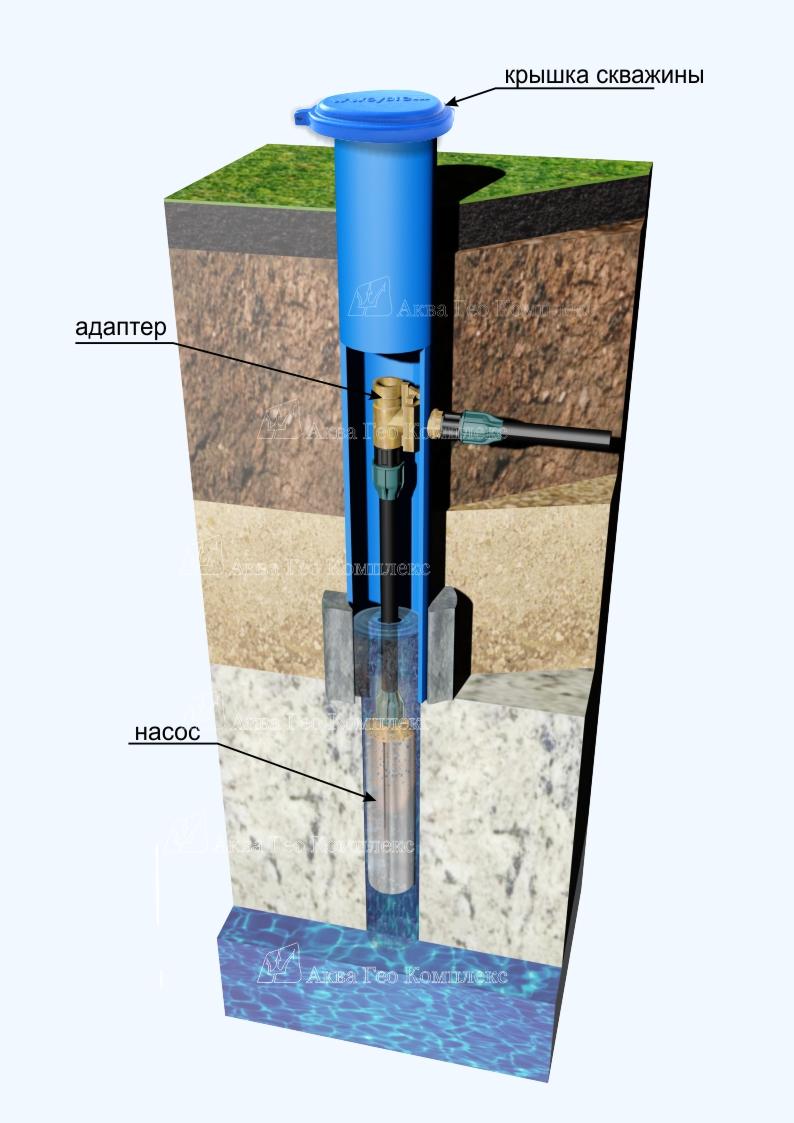 Герметизация колонны скважины (монтаж оголовка или скважинной крышки с адаптером)