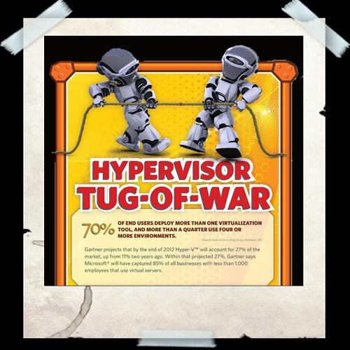 Cloud Infographic: Hypervisor Tug of War