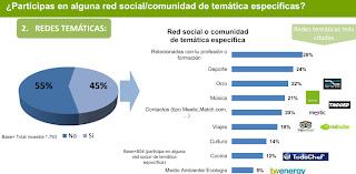 social community network