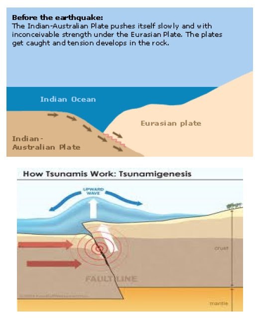 Earthquakes are mainly geological phenomenon caused by the movement of