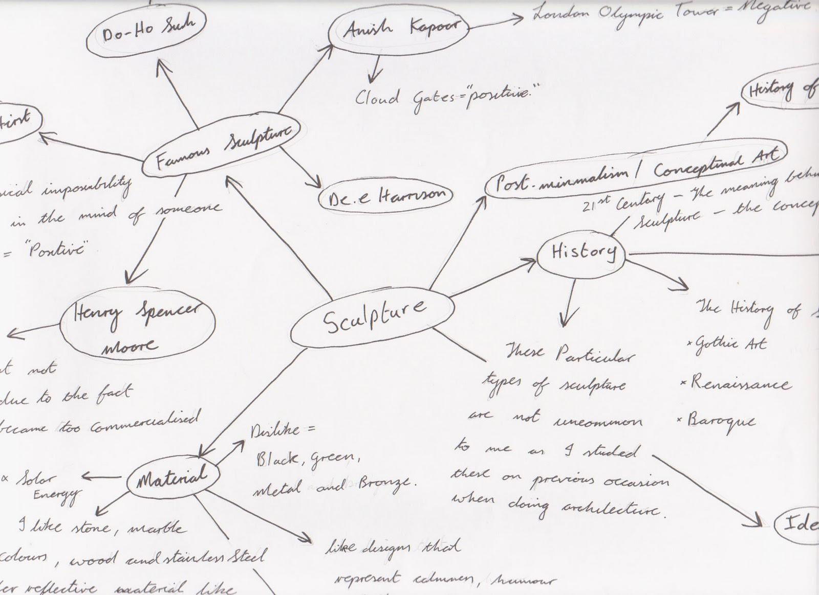 Simonblog Major Design  Spider Diagram