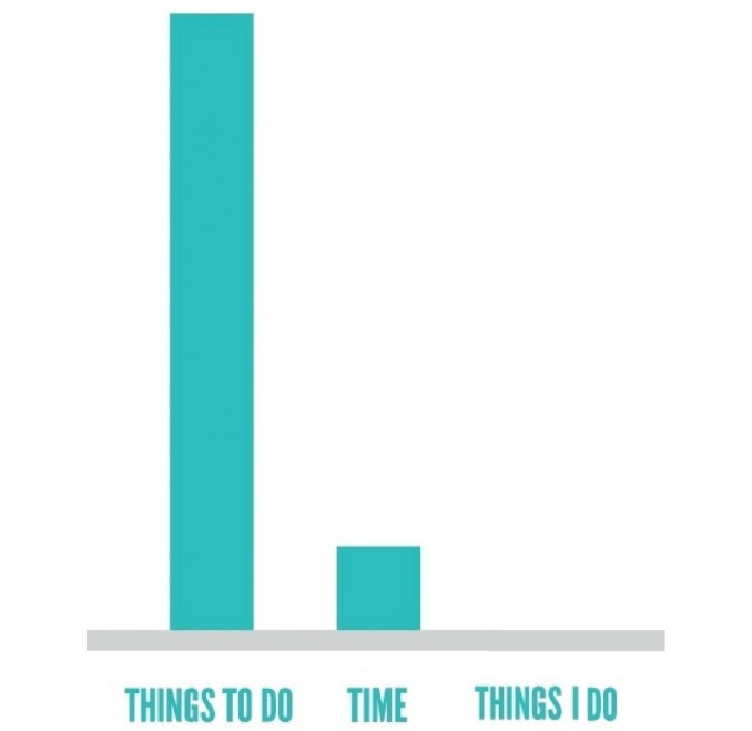 Graph : Things To Do