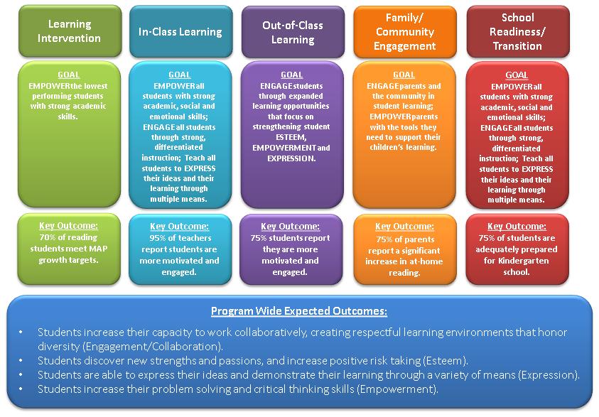 child development theories chart - Chart
