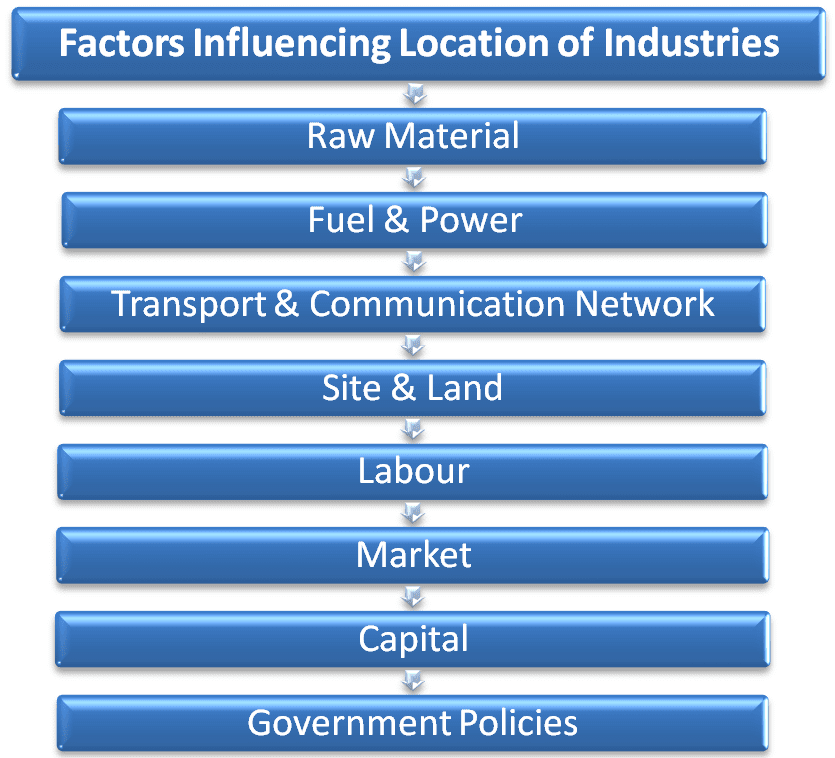 factors influencing location of industries