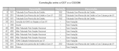 Correlação CST CSOSN NFe NeXT ERP NeXT Software
