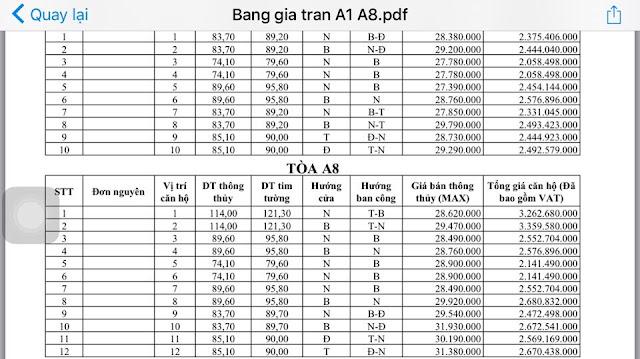 Bảng giá tòa A1 và A8 Chung cư An Bình City