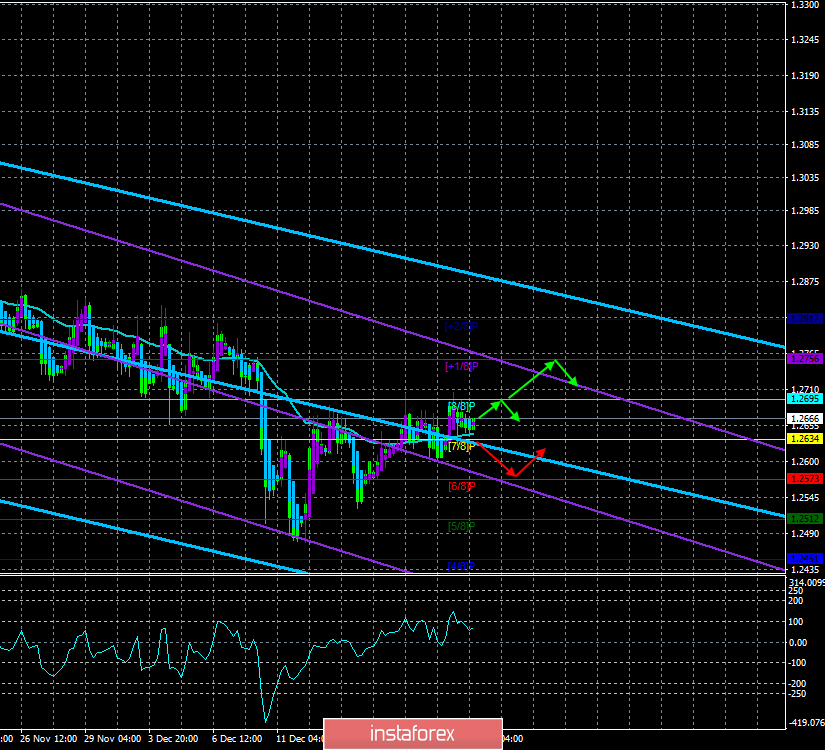 "GBP / USD. 21st of December. The trading system ""Regression Channels"". The pound again shows signs of readiness for a new"