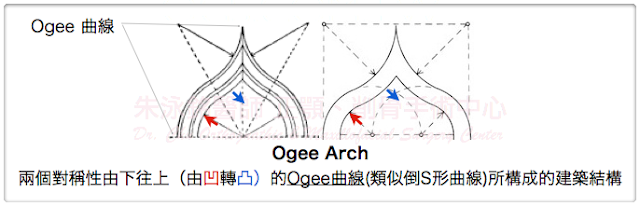Ogee,Ogee Arch,削骨手術,削顴骨,顴骨雕塑