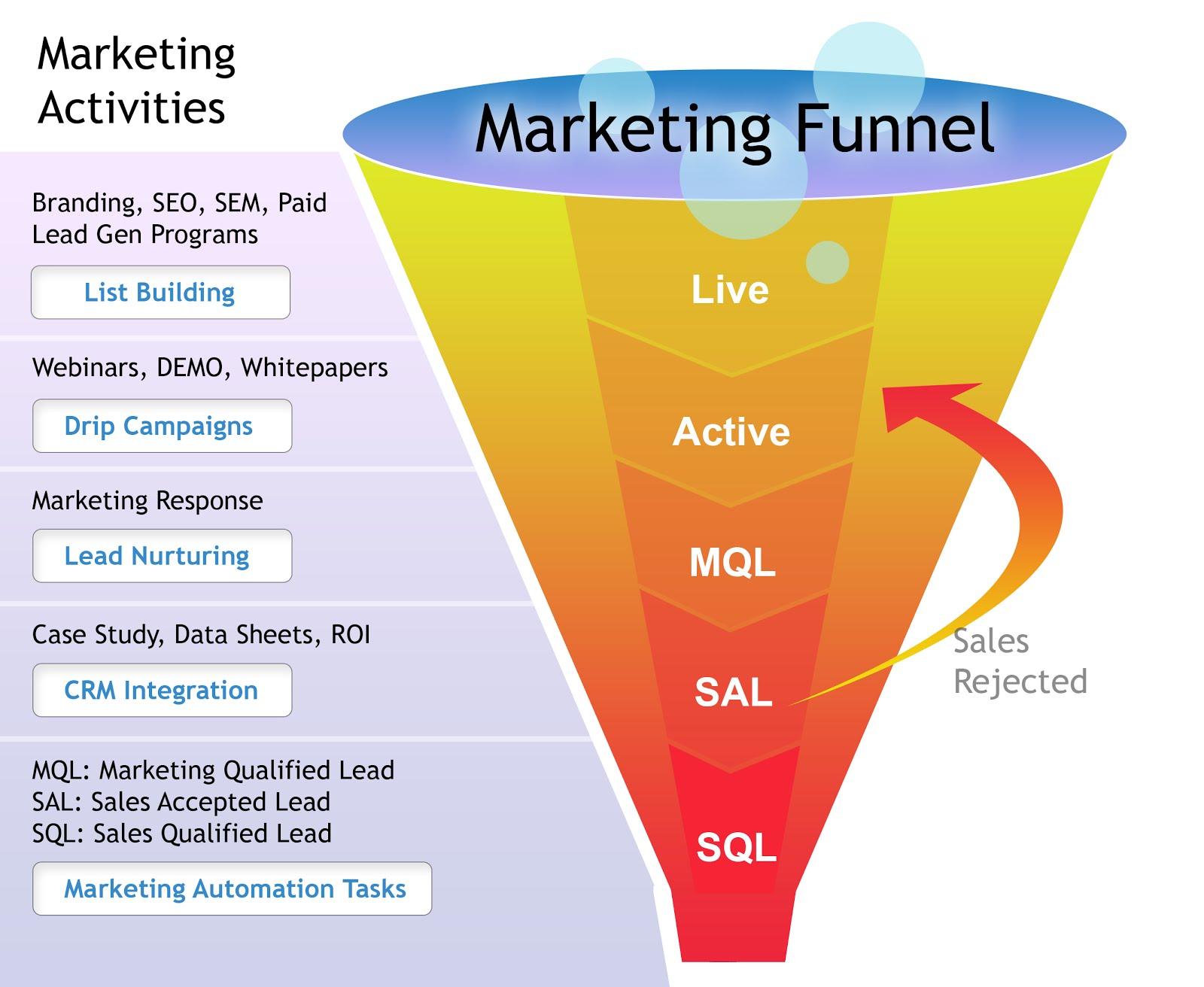 Marketing activities funnel infographic
