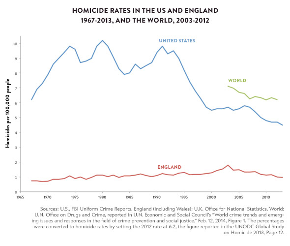 Homicide Rates US England and World