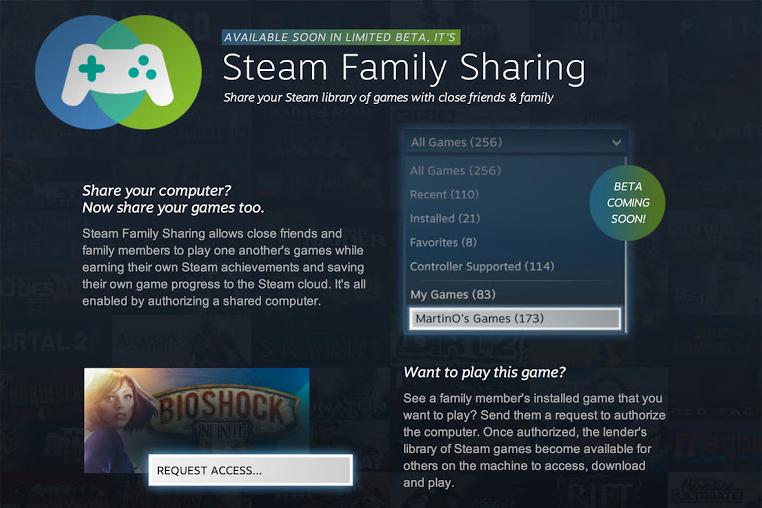 https://lh5.googleusercontent.com/-c50w9u86tPc/UjGBoAlC5KI/AAAAAAAALlg/goqCg6IEckI/s800/steam_family_sharing.jpg