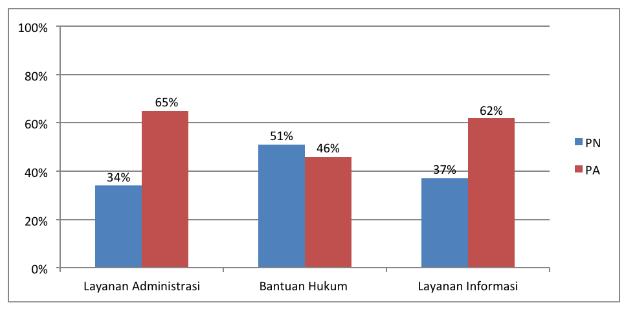 Survey membuktikan, Pelayanan PA Memuaskan