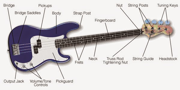bass guitar string diagram parts of the bass ryan brawders music  parts of the bass ryan brawders music