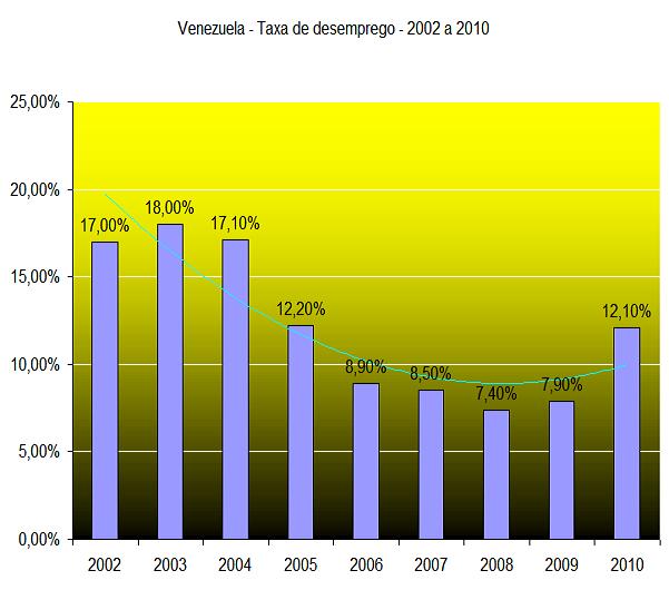 Taxa de desemprego da Economia Venezuela - 2003 a 2010