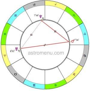 Тау-квадрат: Плутон, Уран, Марс