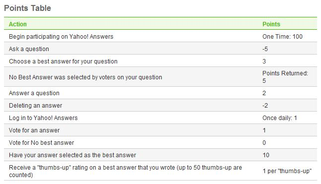 Yahoo Answers point system