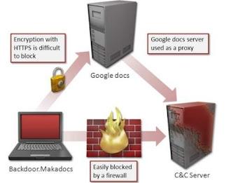 Malware para Windows 8 utiliza Google Docs como Proxy