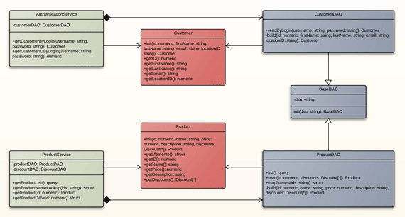 Class diagram that looks clean.