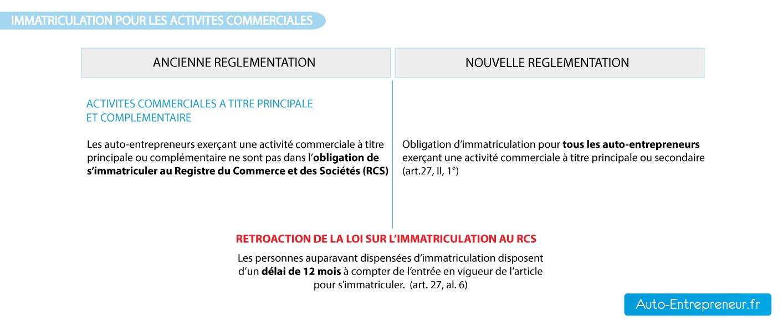 Immatriculation auto entrepreneur rcs et rm - Chambre de commerce auto entrepreneur ...