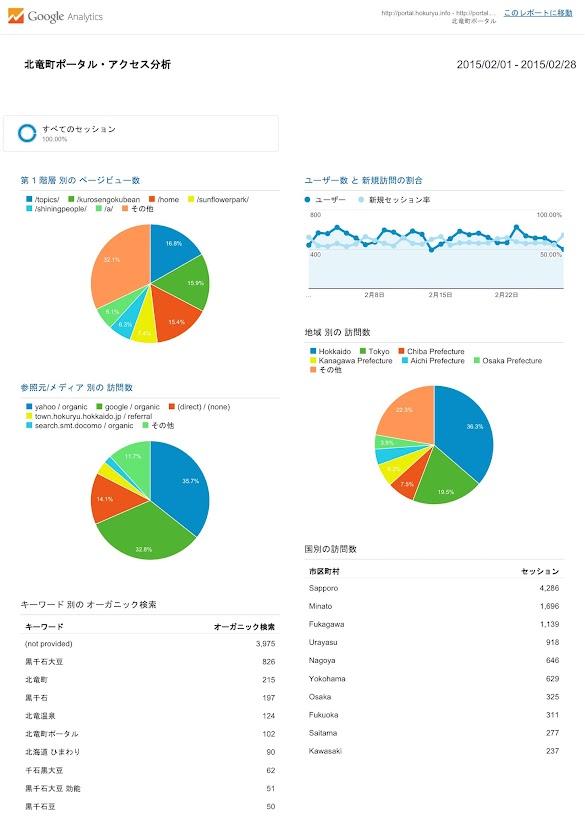 北竜町ポータル・アクセス報告2014年度(2015年2月)